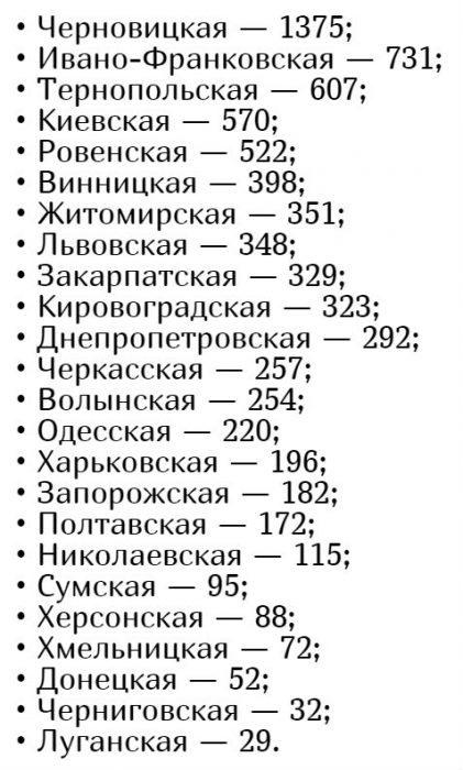 Количество заболевших коронавирусом в Украине на 27 апреля