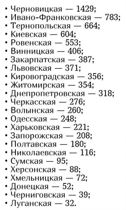 Количество заболевших коронавирусом в Украине на 28 апреля