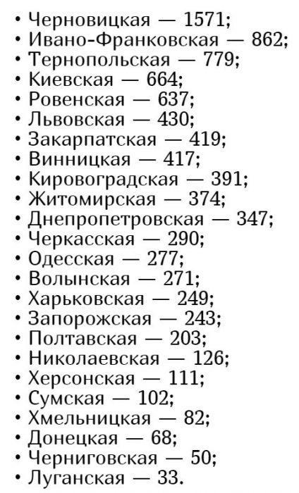 Кількість хворих коронавірусів в Україні на 30 квітня