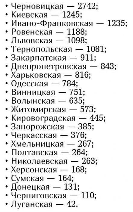 Количество заболевших коронавирусом в Украине на 19 мая