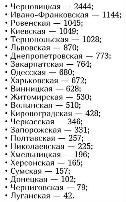 Количество заболевших коронавирусом в Украине на 13 мая