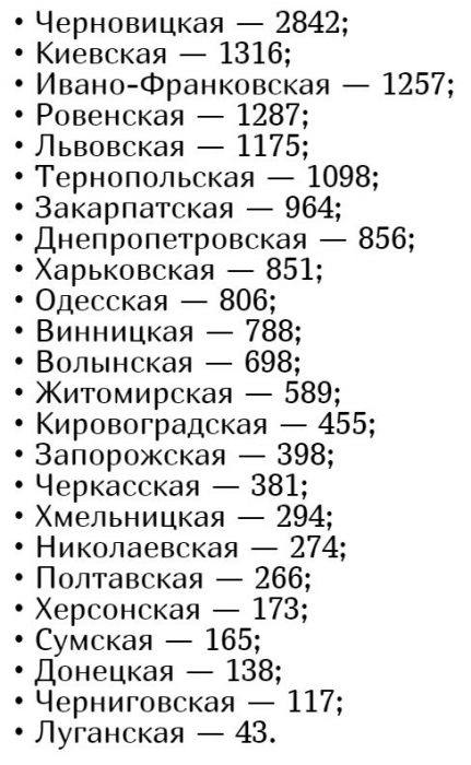 Количество заболевших коронавирусом в Украине на 21 мая