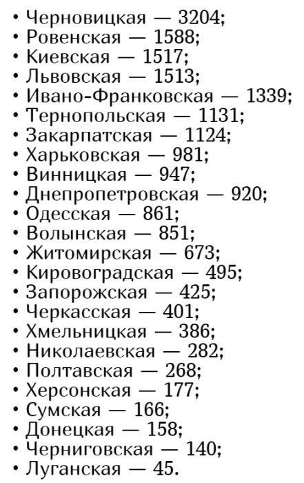 Количество заболевших коронавирусом в Украине на 28 мая