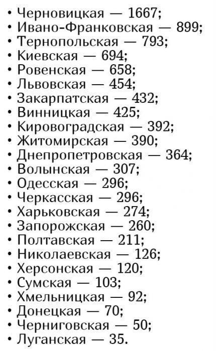 Количество заболевших коронавирусом в Украине на 1 мая