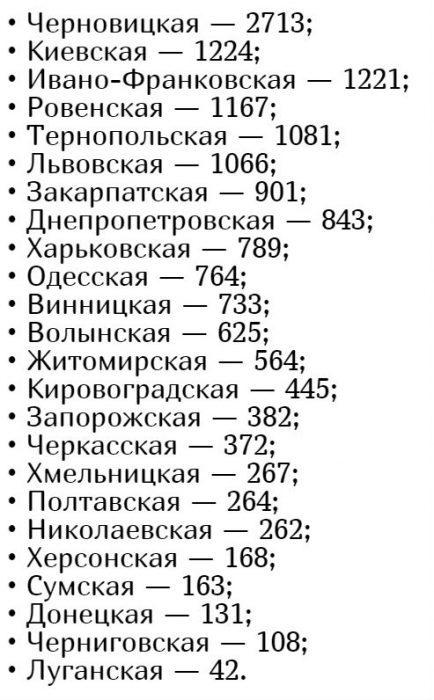 Кількість хворих коронавірусів в Україні на 18 травня