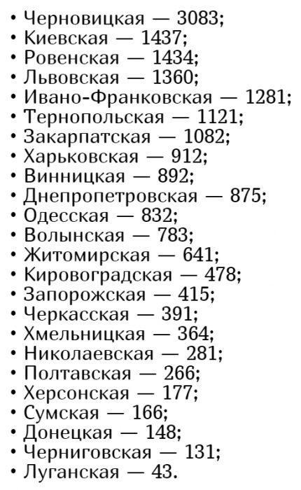 Кількість хворих коронавірусів в Україні на 25 травня