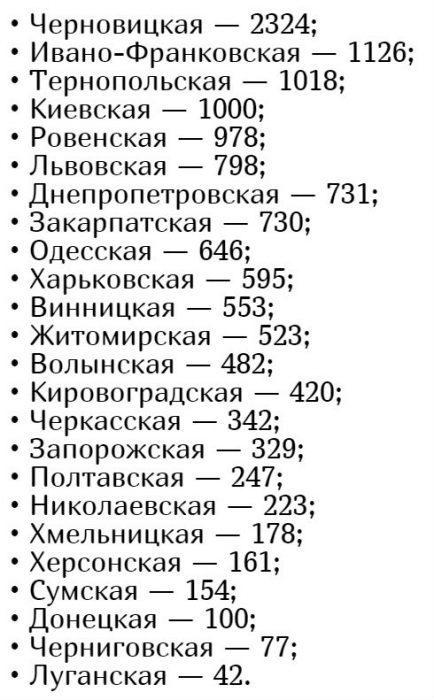 Количество заболевших коронавирусом в Украине на 11 мая