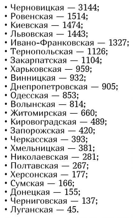 Количество заболевших коронавирусом в Украине на 27 мая