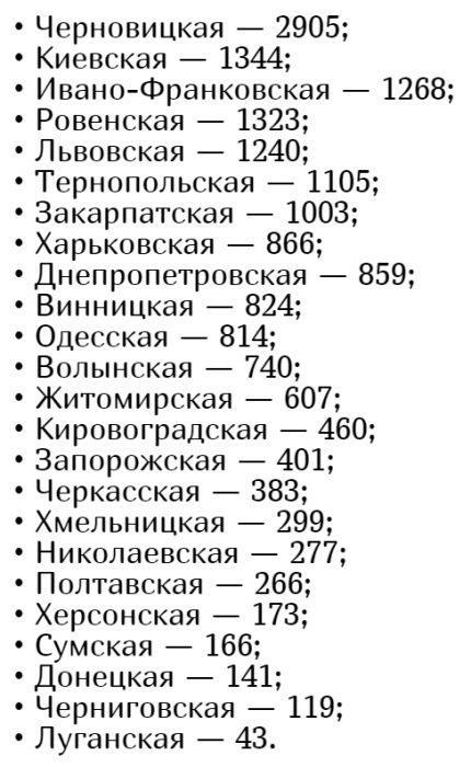 Количество заболевших коронавирусом в Украине на 22 мая