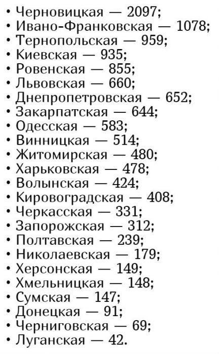 Количество заболевших коронавирусом в Украине на 8 мая