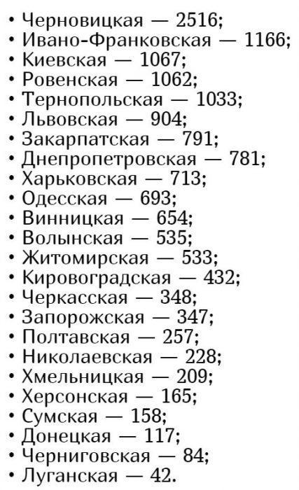Кількість хворих коронавірусів в Україні на 14 травня