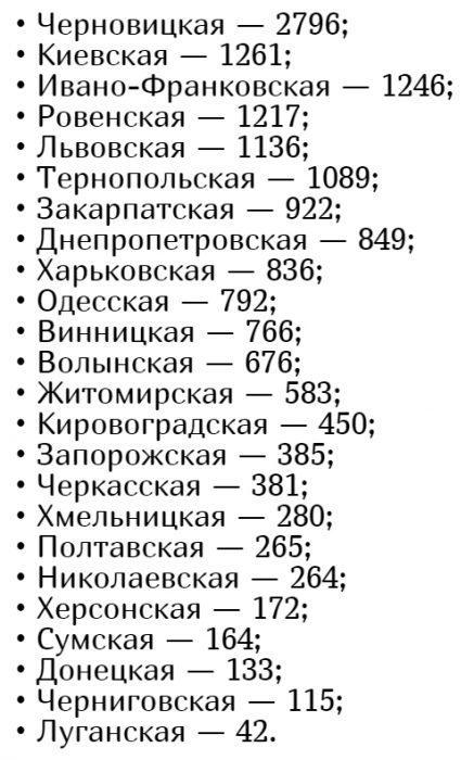 Кількість хворих коронавірусів в Україні на 20 травня