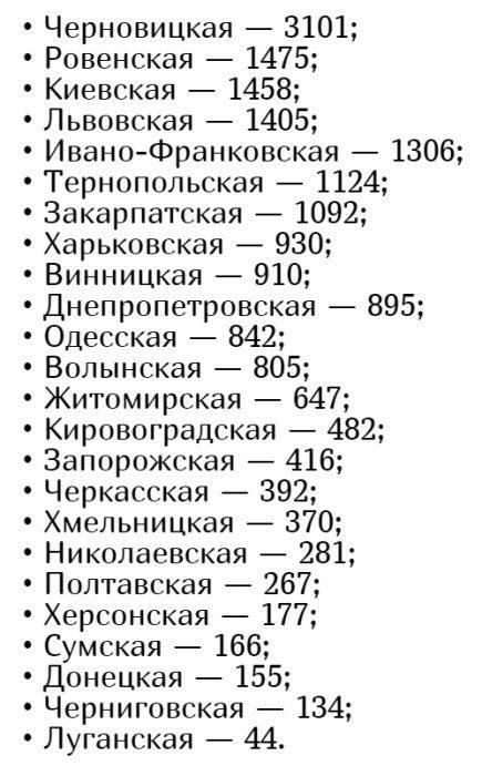 Количество заболевших коронавирусом в Украине на 26 мая