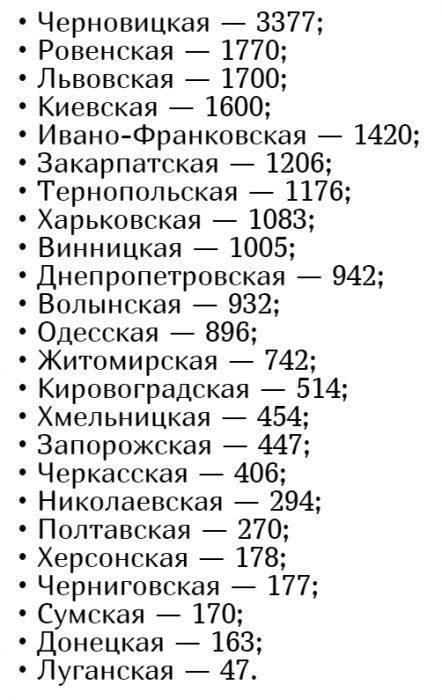 Количество заболевших коронавирусом в Украине на 1 июня