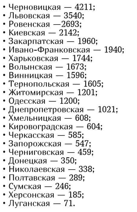 Кількість хворих коронавірусів в Україні на 19 червня