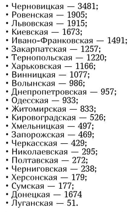 Количество заболевших коронавирусом в Украине на 4 июня