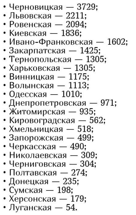 Кількість хворих коронавірусів в Україні на 5 червня