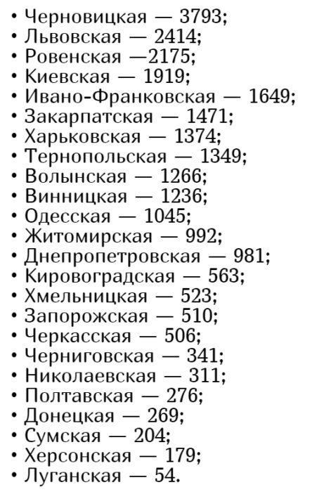 Количество заболевших коронавирусом в Украине на 11 июня