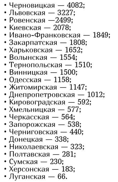 Количество заболевших коронавирусом в Украине на 17 июня