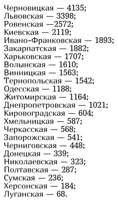 Кількість хворих коронавірусів в Україні на 18 червня