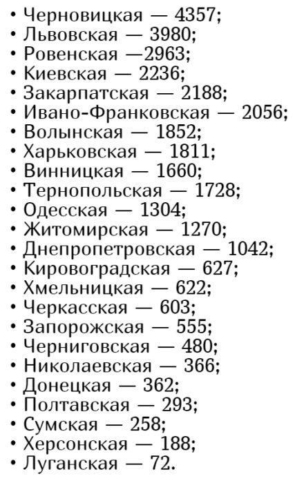 Количество заболевших коронавирусом в Украине на 22 июня