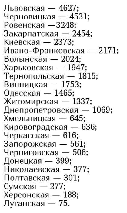 Кількість хворих коронавірусів в Україні на 25 червня