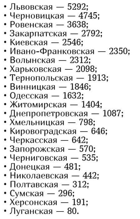 Количество заболевших коронавирусом в Украине на 29 июня