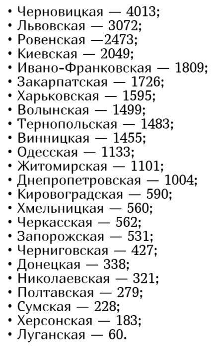 Количество заболевших коронавирусом в Украине на 16 июня