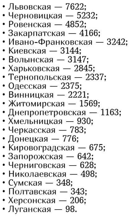 Количество больных коронавирусом в Украине на 16 июля
