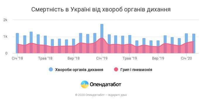 Статистика смертности в Украине