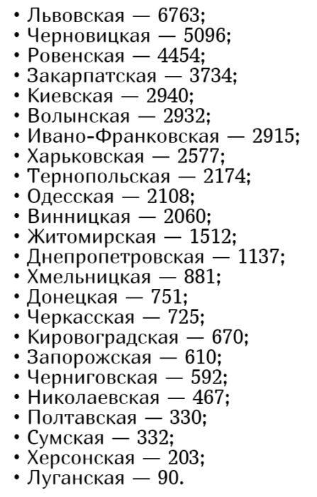 Кількість хворих коронавірусів в Україні на 10 липня