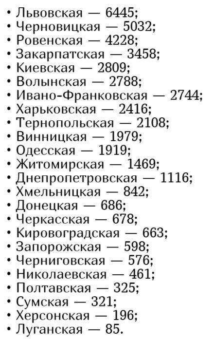Кількість хворих коронавірусів в Україні на 7 липня