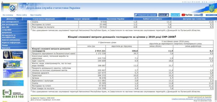 Статистика за 2019 рік